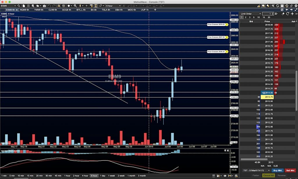 s&p 500 futures index rally trading price target chart june 5