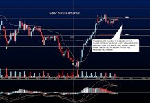 s&p 500 futures trading analysis decline pullback june 14 lower stock market news