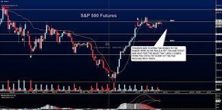 s&p 500 futures trading analysis decline pullback june 14 lower stock market news