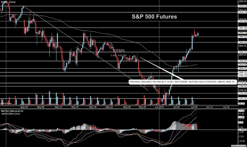 s&p 500 futures trading analysis june 10 price resistance chart news