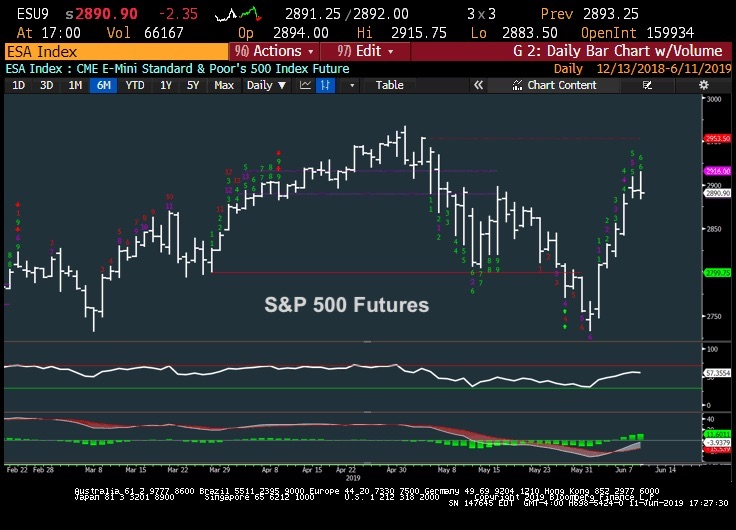s&p 500 futures trading analysis rally higher investing news june 12