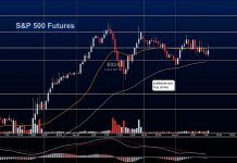 s&p 500 futures trading chart analysis stock market june 21 - investing news image