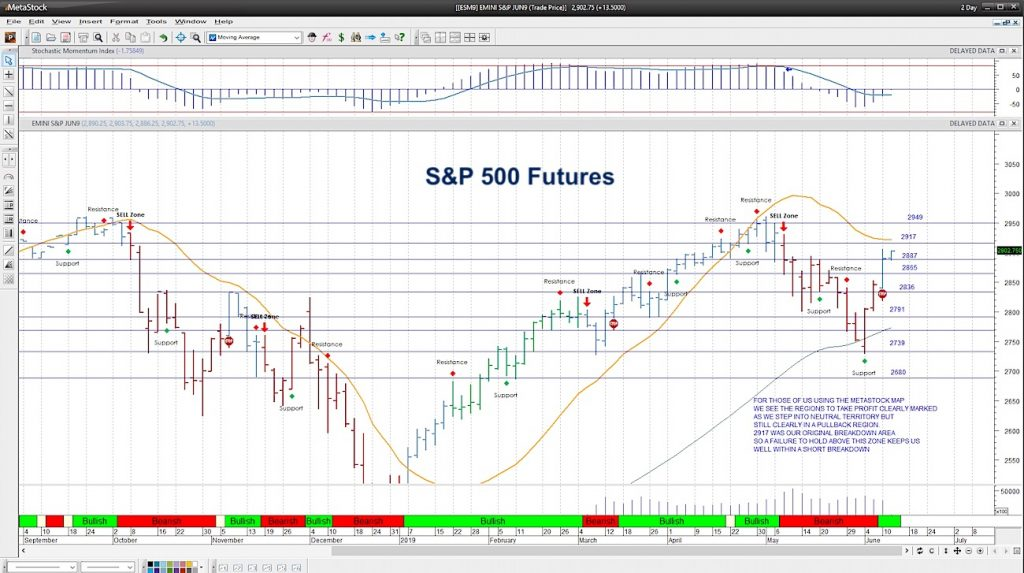 s&p 500 futures trading important price levels june 11 investing news