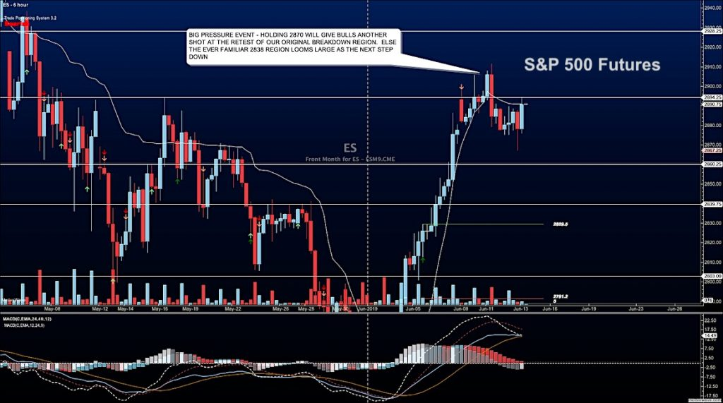 s&p 500 futures trading price analysis june 13 stock market news