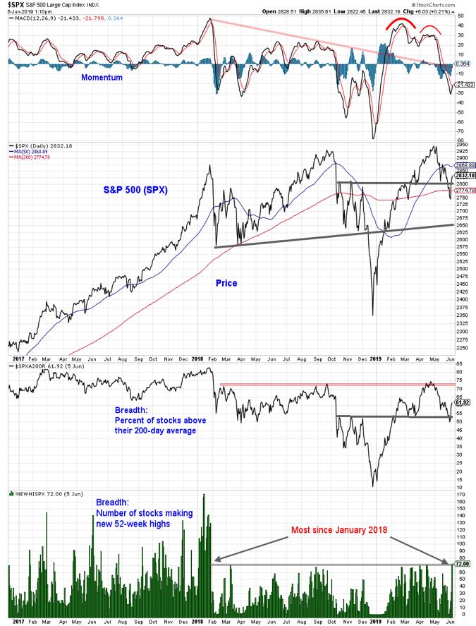 s&p 500 index analysis equities indicators chart image bullish investing news june 7