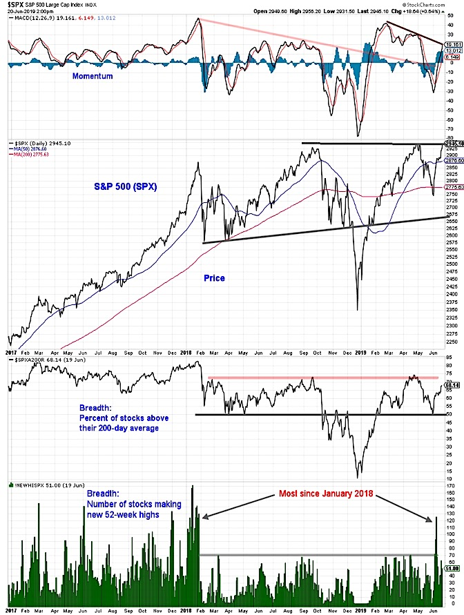 s&p 500 index stock market breadth analysis image investing news week june 21