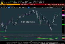 s&p 500 index trading demark chart analysis june 14 investing news