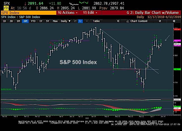 s&p 500 index trading demark chart analysis june 14 investing news