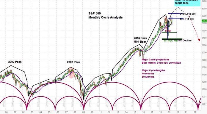 s&p 500 index trading forecast bullish years 2019 2020 2021 chart bull market image