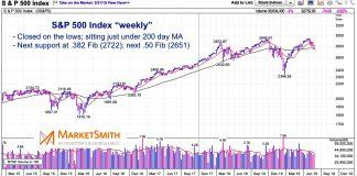 stock market correction s&p 500 index 382 50 fibonacci support investing news june