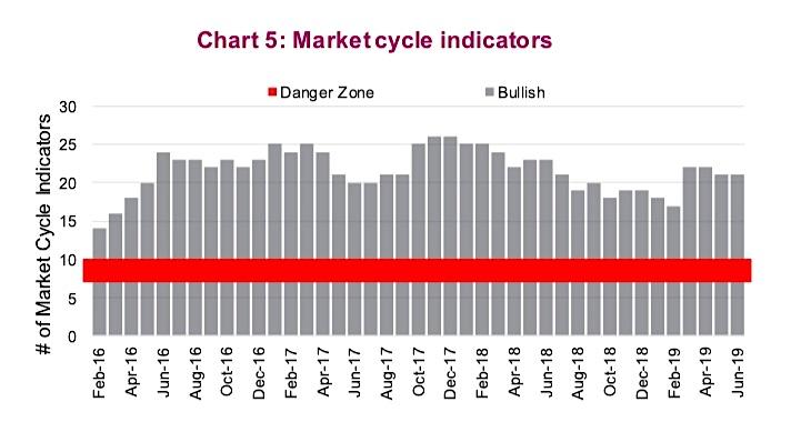 stock market cycles indicators correction recession warning analysis investing news june 11
