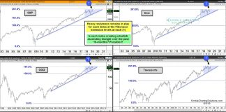 stock market indexes bullish ascending triangles chart investing news june 5
