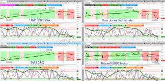 stock market indexes correction analysis forecast chart investing _ june 2019