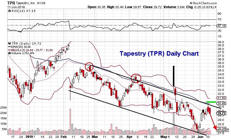 tapestry stock price analysis tor pullback reversal lower investing research news june 12