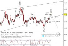 tlt 20 year treasury bond etf elliott wave top price target reversal - news image