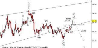 tlt 20 year treasury bond etf elliott wave top price target reversal - news image