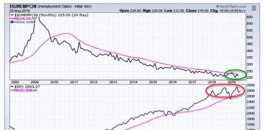 unemployment claims versus s&p 500 index equities chart - investing news june 7