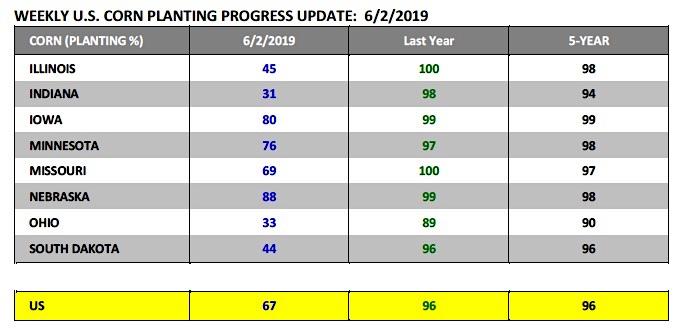 us corn planting progress report by state - week june 10