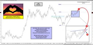 us dollar index top pattern bearish rising wedge - investing news june 4