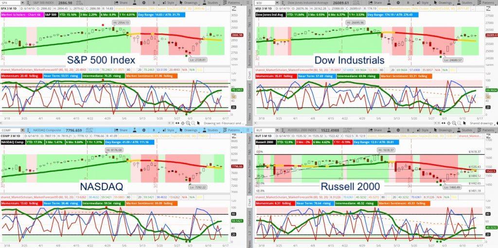 us stock market indexes forecast bullish investing news image june 16