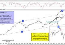 wilshire 5000 index stock market near all time highs bullish test for investors
