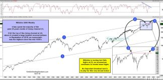 wilshire 5000 index stock market near all time highs bullish test for investors