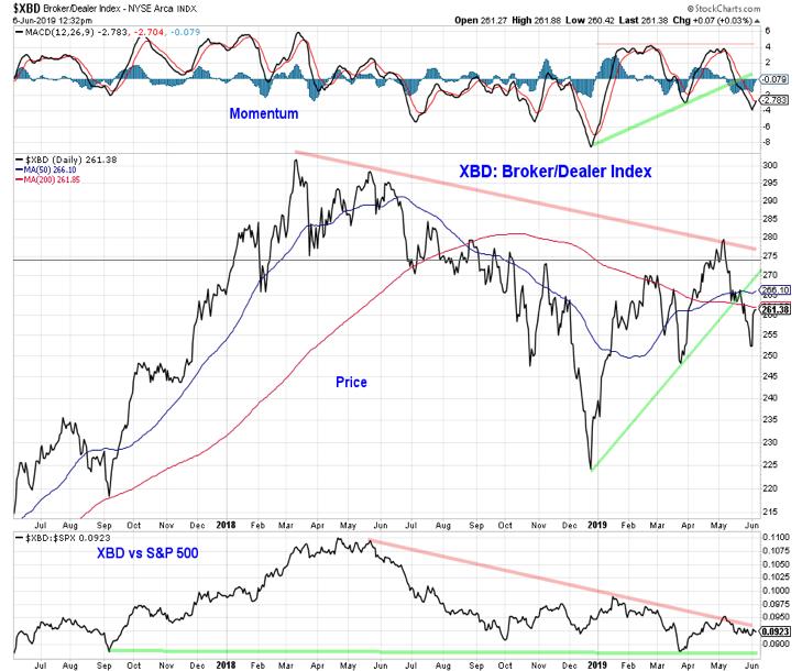 xbd broker dealer fund index bullish chart image news june 7
