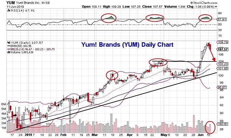 yum brands stock price analysis pullback reversal lower investing research news june 12