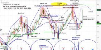 alphabet stock price chart forecast google july 29 analysis bearish