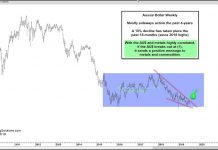 au aussie dollar breakout higher bullish commodities july 17 investing chart image