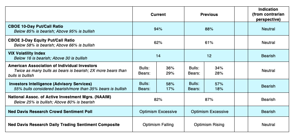 cboe equity options indicators sentiment vix put call analysis july 22 news image