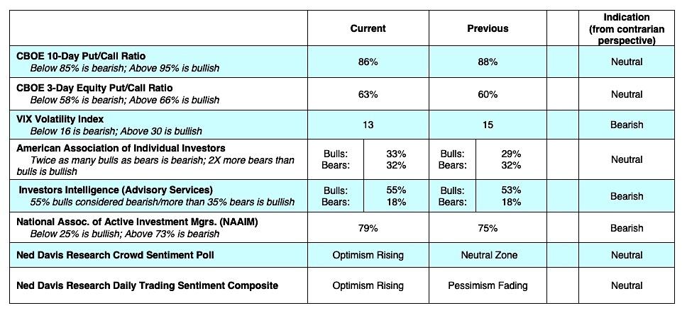 cboe options trading sentiment indicators july 8 vix put call bearish investing news