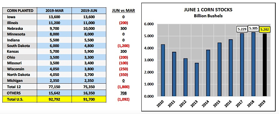 corn planted acres by state data image market news - july 1