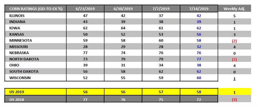 corn ratings by state week ending july 19 market news analysis