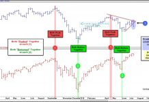 crude oil correlation s&p 500 index topping bearish chart analysis july 19