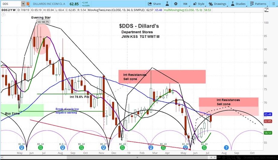 dillard's stock price cycles chart analysis july 12 news investing