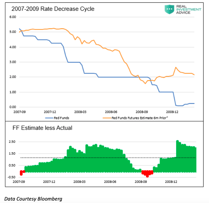 federal reserve years 2007-2009 interest rate decrease cycle chart image investing news