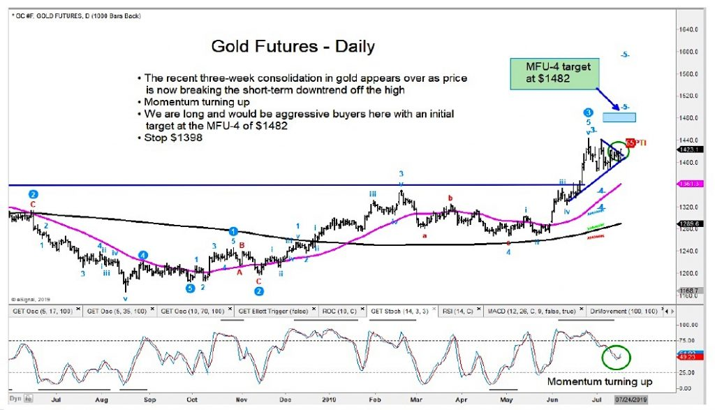 gold futures trading chart bullish upside price target for august 2019