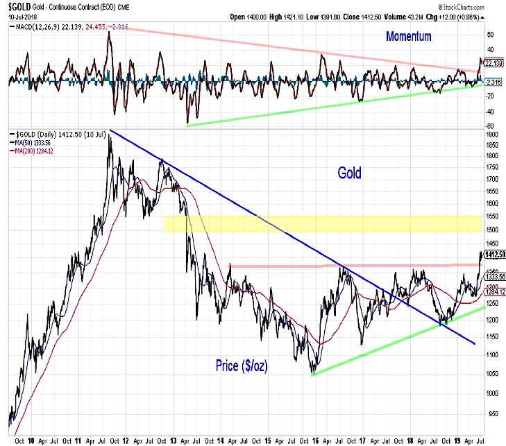 gold price breakout analysis chart july 12 investing news