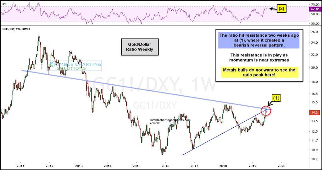 gold price breakout versus us dollar analysis - july 11 investing news