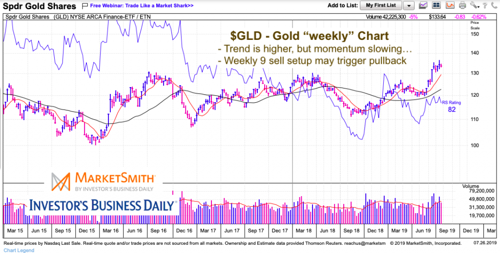 gold price chart sell setup slow momentum correction concerns july 29
