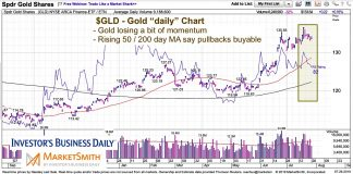gold price chart weak momentum correction concerns image july 29