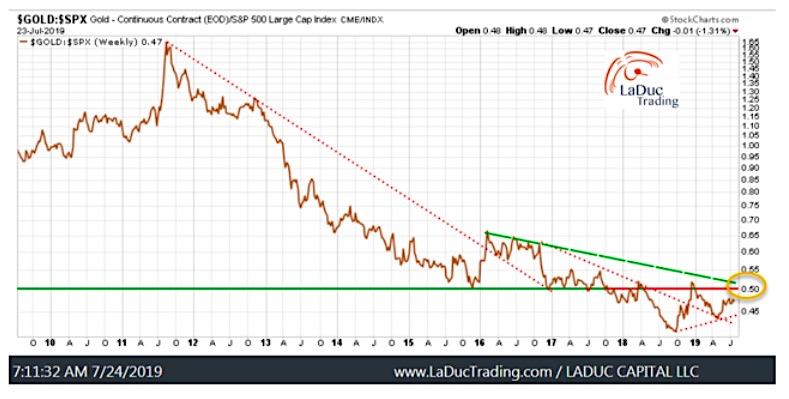 gold prices versus us equities performance chart bullish turn higher investing news