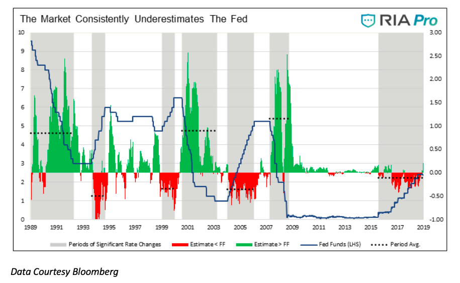 history federal reserve interest rate moves market changes chart - investing news image