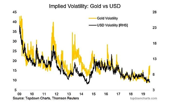 implied volatility gold versus us dollar chart 10 years investing research image