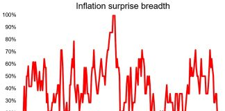 inflation surprise us economy history chart news investing year 2019 july 19