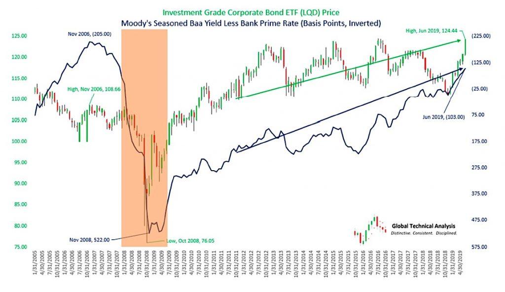 investment grade corporate bond etf lqd trading chart image price target resistance july 2019