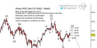 shares italian etf ewi elliott wave forecast lower august year 2019 investing chart image