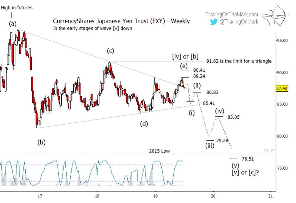 japanese yen currency decline elliott wave forecast chart lower year 2019 july 17