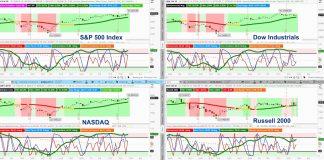 major stock market indexes indicators analysis bullish s&p 500 dow jones nasdaq russell 2000 investing week july 29
